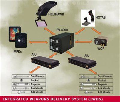 Integrated Weapons Delivery System (IWDS)